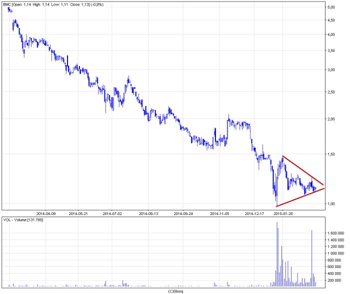 bmc d Bumech   ciekawe reakcje akcjonariuszy.