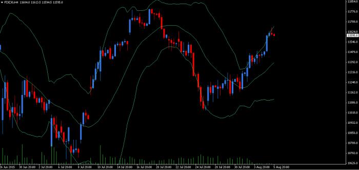 DAX 4H Wygrać z rynkiem, czyli handel na DAX Futures.