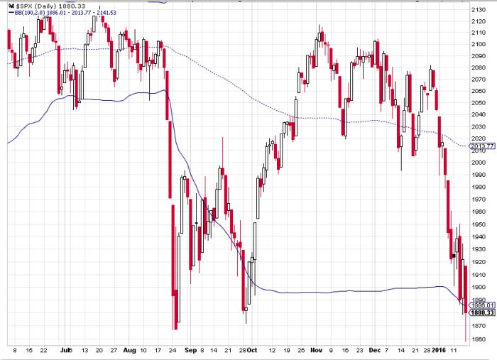 sp500 index DAX Futures   8500, czy 10300 ?