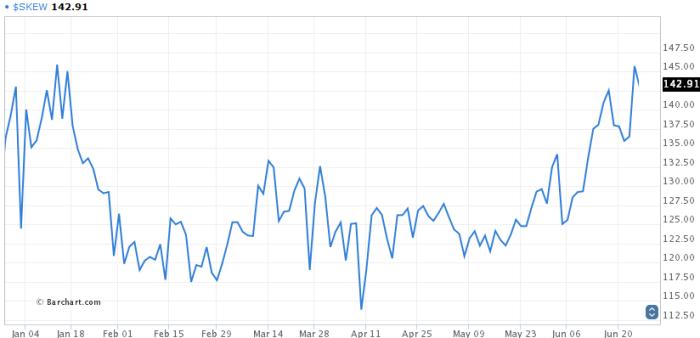 skew2 Krajobraz po burzy   DAX i S&P 500 Futures