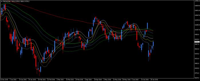 dax d1 Koniec czerwca na rynkach