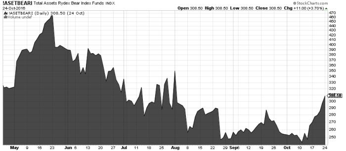 asetbeari S&P 500   blisko bessy