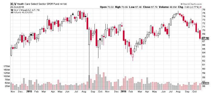 xlv 1 Houston, mamy ruch na SKEW index