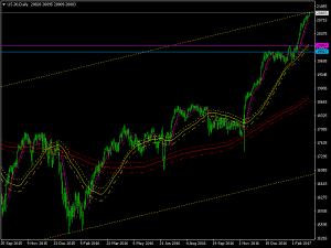 us-30-d1-x-trade-brokers.png