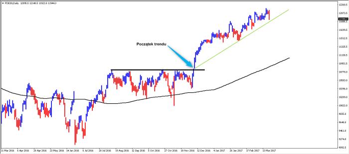 dax trend Co da wyłamanie lini trendu   DAX Futures   S&P 500 Futures   USDJPY
