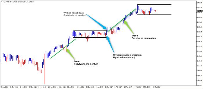 sp500 trend 1 Budujemy własną zyskowną strategię spekulacyjną   część IV