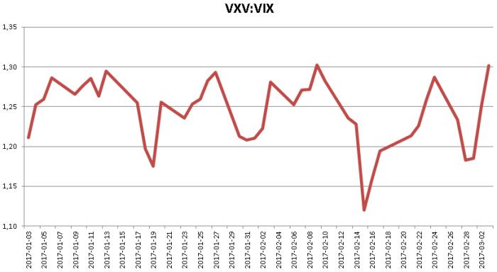 vxv vix Zmienność ponownie na tapecie   S&P 500, Srebro, Złoto, USDJPY