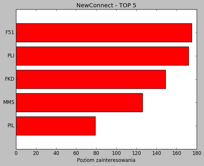 nc 2605 NewConnect Top 5   26.05.2017