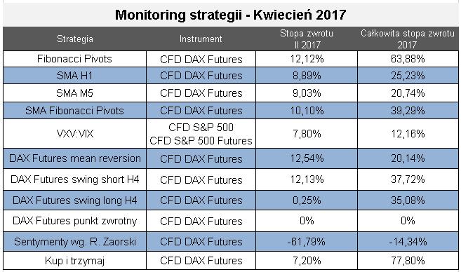 strategie kwiecien Monitoring strategii spekulacyjnych – Kwiecień 2017