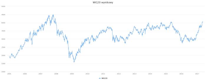 wig20 WIG20 najwyżej od 2008 roku !