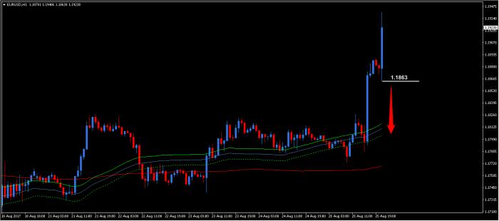 eurusd h1 short Euro vs dolar