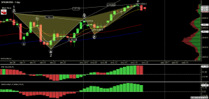 SPX500USD - Primary Analysis - Sep-22 2008 PM (1 day).png