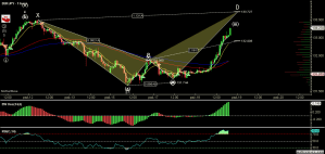 EURJPY - Primary Analysis - Oct-18 2049 PM (1 hour).png