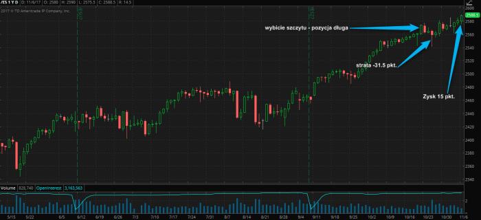 esz7 strata zysk S&P 500 Futures na nowym szczycie