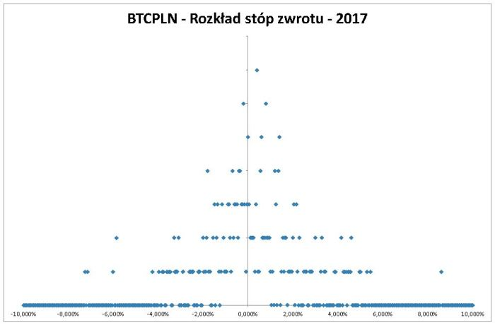 2017 BTCPLN   Value at Risk