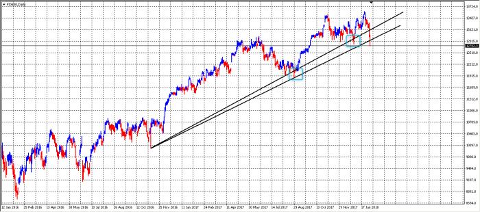 dax linia trendu DAX Futures   potwierdzenie formacji podwójnego szczytu