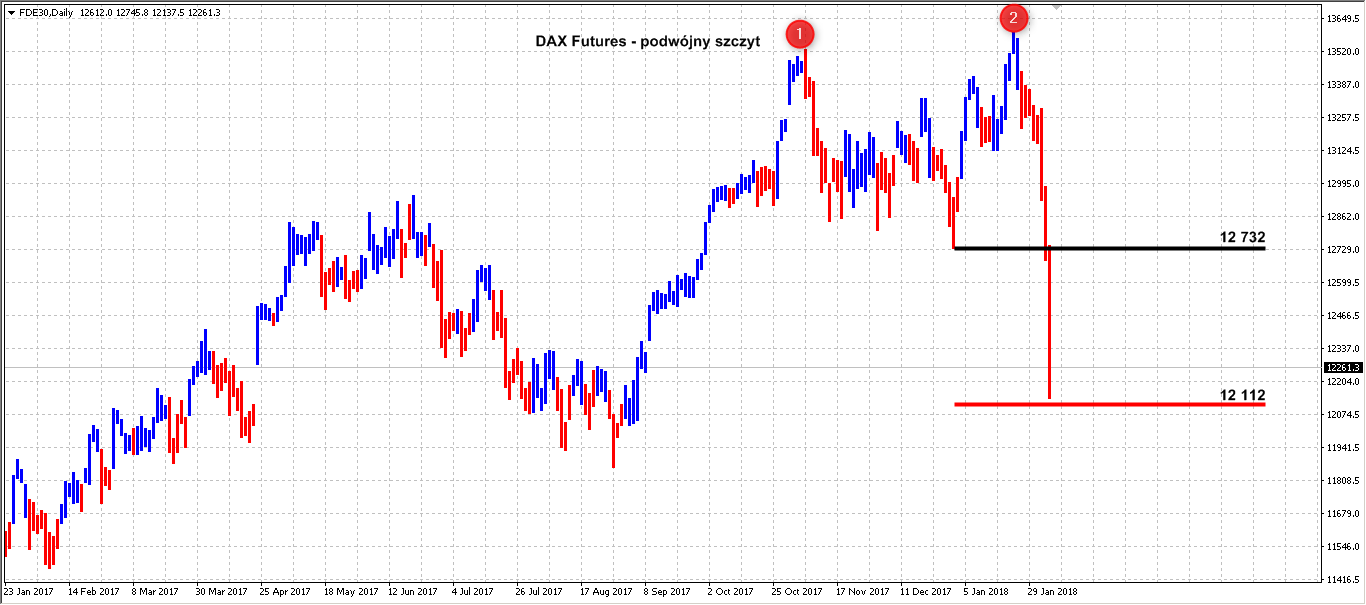 Forex pro dax futures туркменский манат курс