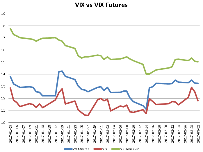 vix futures2 Zmienność w mainstreamowych  mediach