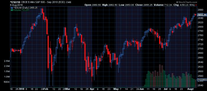 esf Absurdalny rok 2018   gdzie są traderzy?
