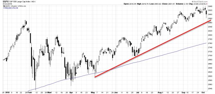 spx trend 1 S&P 500 i E mini S&P 500 Futures   technicznie II
