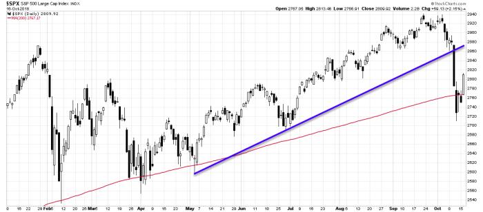 spx trend 2 E mini S&P 500 Futures   długa, czy krótka?