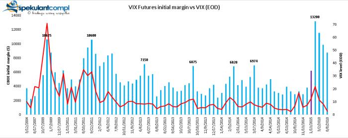 VIX Futures margins CBOE, brokerzy, zmienność i depozyty