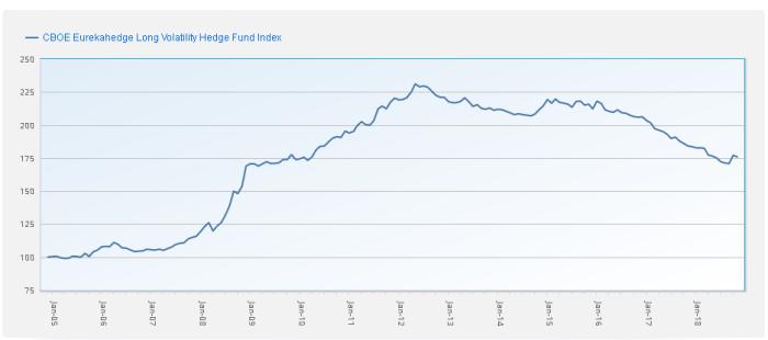 long Short volatility – VIX Futures II