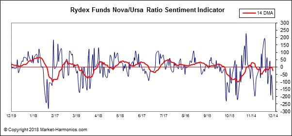 nu Short volatility – VIX Futures III