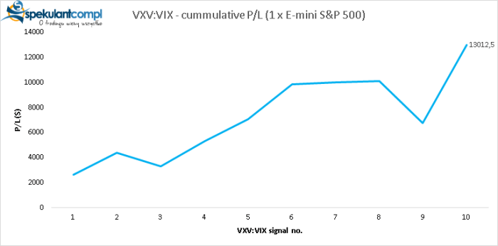 p l vxvvix Podsumowanie strategii VXV:VIX 2018
