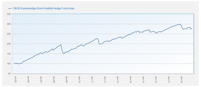 short Short volatility – VIX Futures II