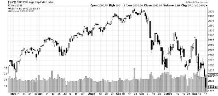 spx Short volatility – VIX Futures III