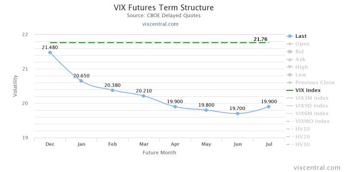 vix futures term structu Short volatility – VIX Futures II