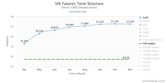 vix futures term structure 1 Wciąż tanie zabezpieczenia