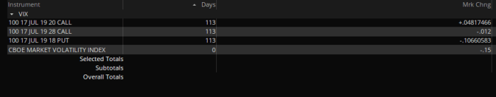 vix pozycje 1 Kluczowy tydzień