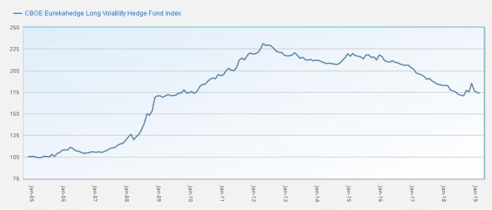 eureka long VIX Futures short interest   czy jest się czego obawiać?