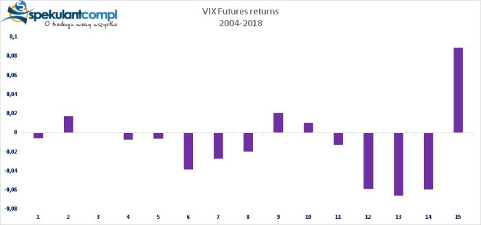 vix fut returns VIX i Wielkanoc