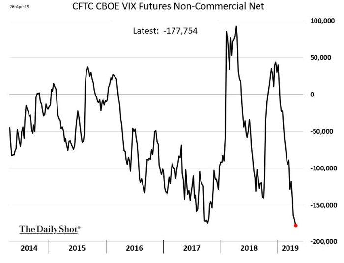 vix net VIX Futures short interest   czy jest się czego obawiać?