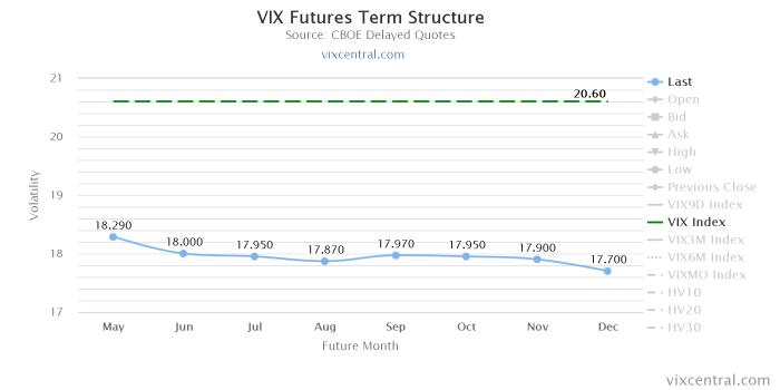 vix futures term structu Wtorkowa sesja rekordów   TVIX, VIX, VIX Futures