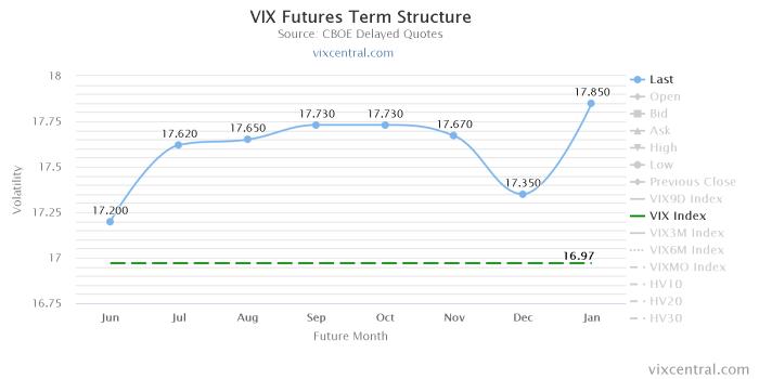 vix futures term structu 1 W bród niespodzianek