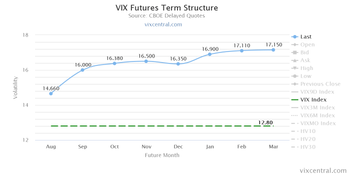 vix futures term structure Shotgun na VIX Futures