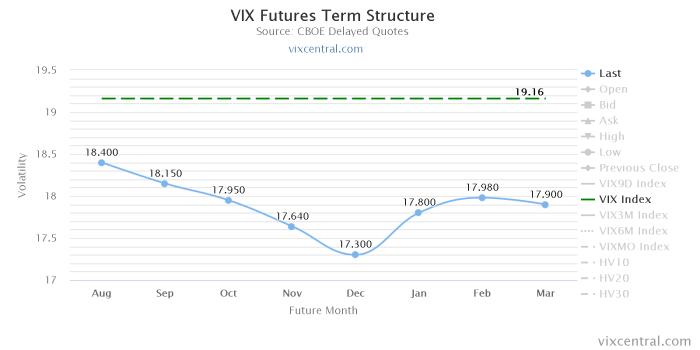 vix futures term structu Kampania wrześniowa   tydzień #5