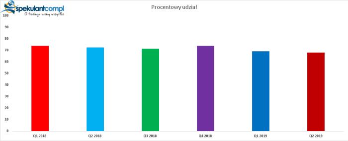 procent xtb CFD DAX Futures i EURUSD odpowiedzialne za straty polskich retaili