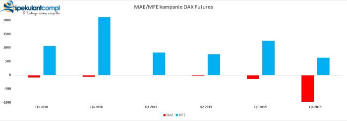 mae mfe kampanie dax futures Kampania czerwcowa DAX Futures   7800