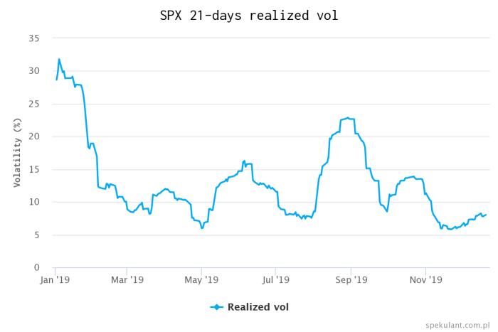 spx 21 days realized vol Punkt kulminacyjny   czego boją się  Amerykanie? Okazja do wielkich wzrostów?
