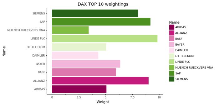 dax wagi Komponenty DAX vs. DAX Futures