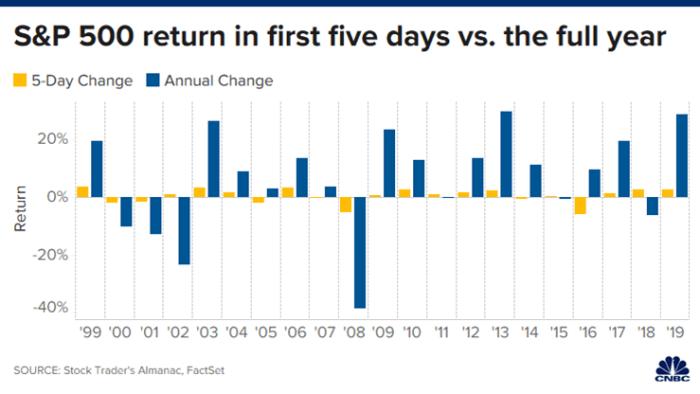 efekt stycznia Efekt stycznia i S&P 500