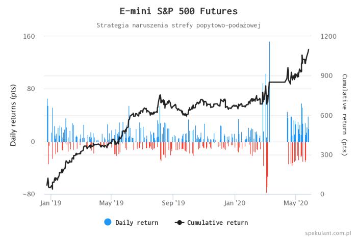 e mini sp 500 futures 1 Short squeeze w najlepszym wydaniu