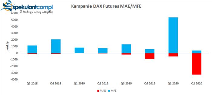 MAE MFE Kampania wrześniowa   DAX Futures 10 100