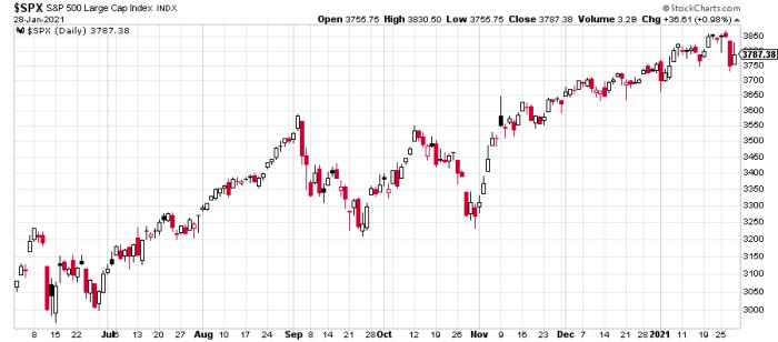 spx 1 Barbarzyńcy u bram   volatility spike