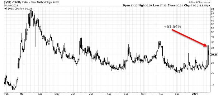 vix 2021 Barbarzyńcy u bram   volatility spike